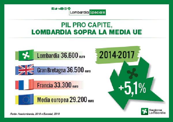 Lombardia-pil