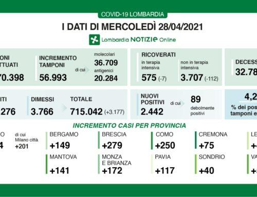 Coronavirus, i dati del 28 aprile in Lombardia
